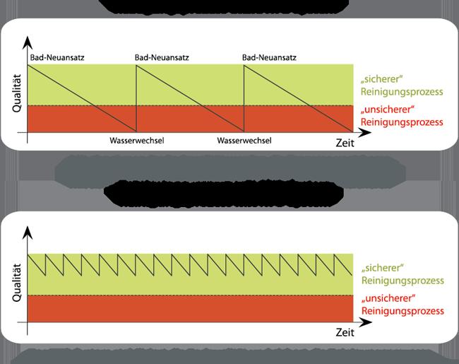 Partikelreduktion durch Einsatz des RTG Systems